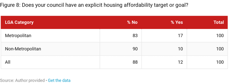 Local councils put affordable housing supply in the too hard basket