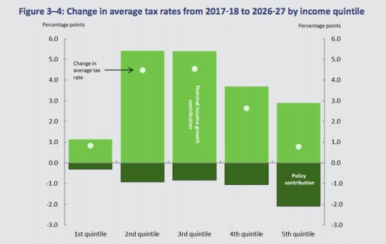 Morrison's return to surplus built on the back of higher tax – Parliamentary Budget Office