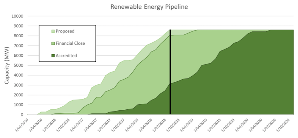 At its current rate, Australia is on track for 50% renewable