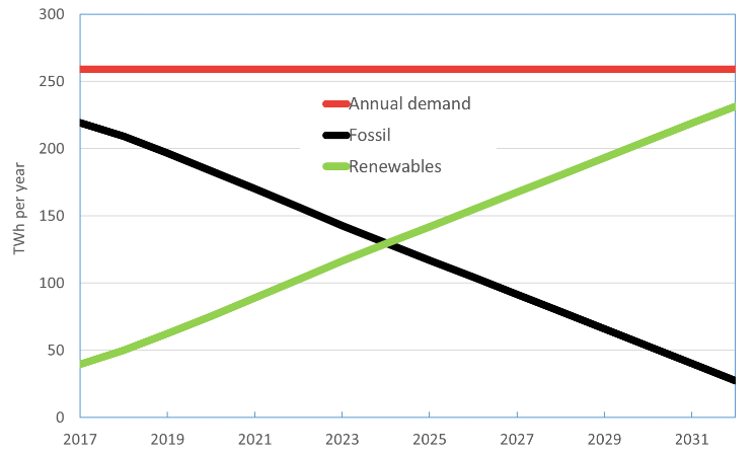 At its current rate, Australia is on track for 50% renewable electricity in 2025