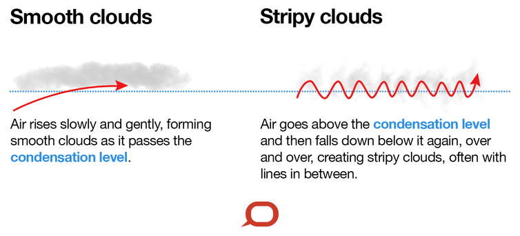 where do clouds come from and why do they have different shapes?