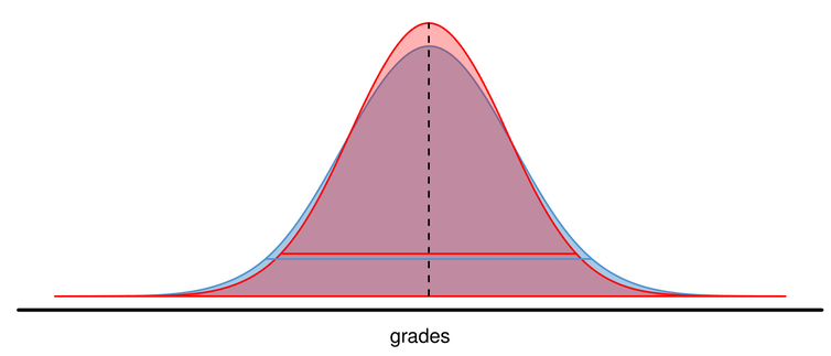 Study of 1.6 million grades shows little gender difference in maths and science at school