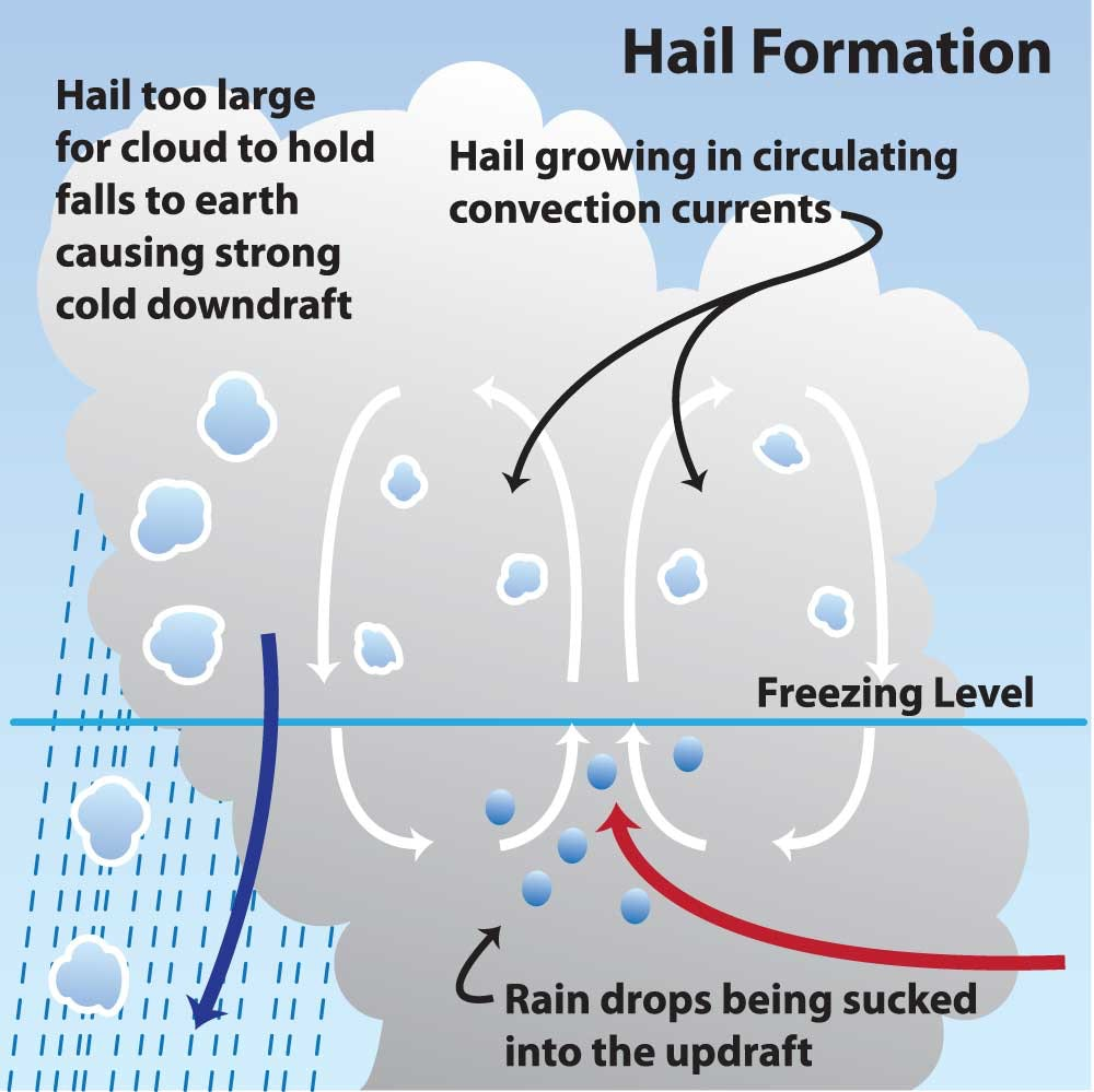 Hail formation chart
