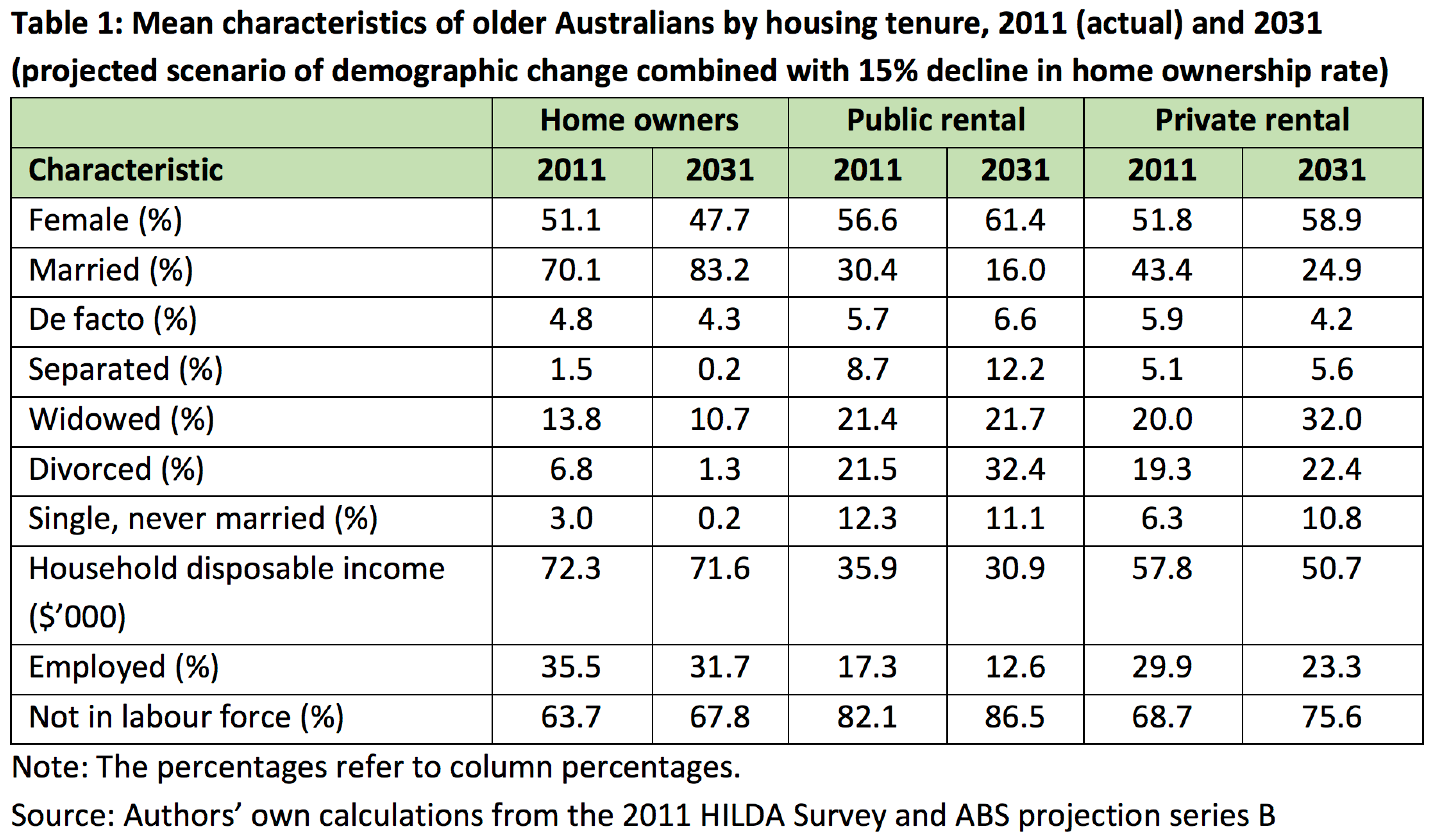 home ownership ageing baby boomers