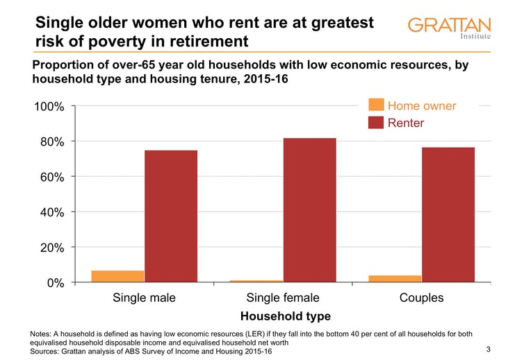 Super. If Labor really wanted to help women in retirement, it would do something else