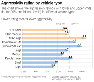 I've always wondered: are SUVs and 4WDs safer than other cars?