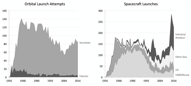 Graphs for orbital launch attempts and spacecraft launches