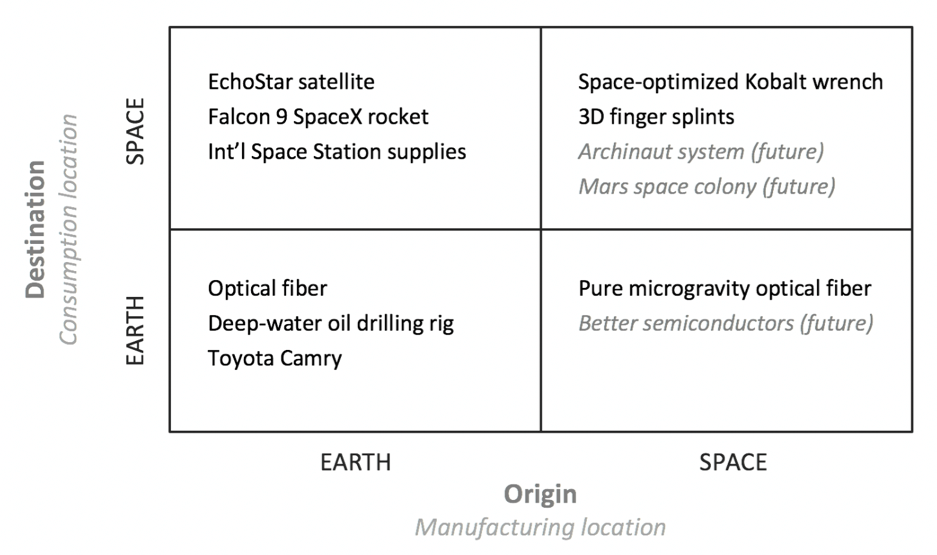 Earth-space operations framework