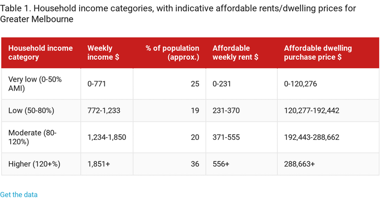 Ten lessons from cities that have risen to the affordable housing challenge