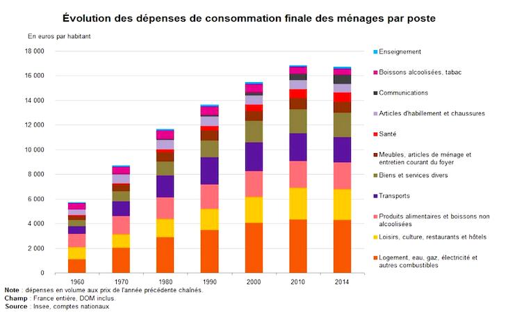 Impact de notre consommation sur l'environnement, une vaste étude fait le point File-20180926-48653-km0f3l.png?ixlib=rb-1.1