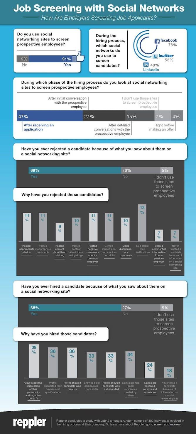 social media puts hr ethics under the spotlight