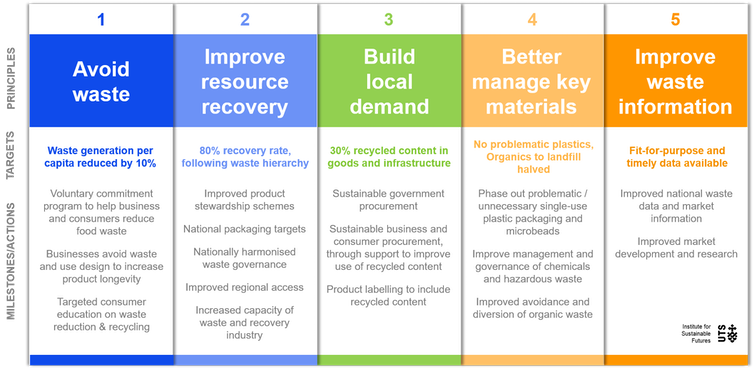 The planned national waste policy won't deliver a truly circular economy