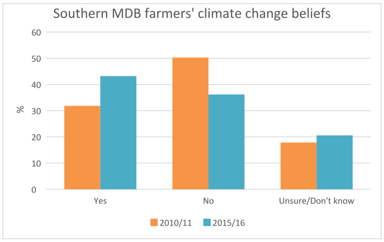 Farmers' climate denial begins to wane as reality bites