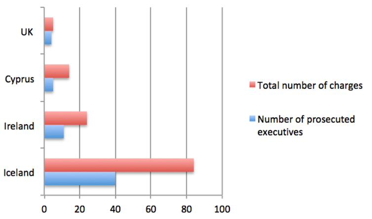 Prosecutions of bank executives between 2010-201 (Photo: Accountability after Economic Crisis / Stefano Pagliari)