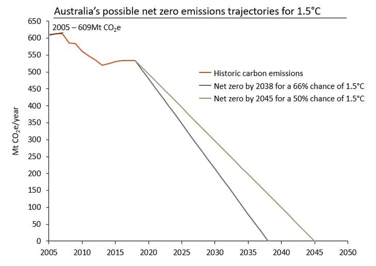 Australia has two decades to avoid the most damaging impacts of climate change