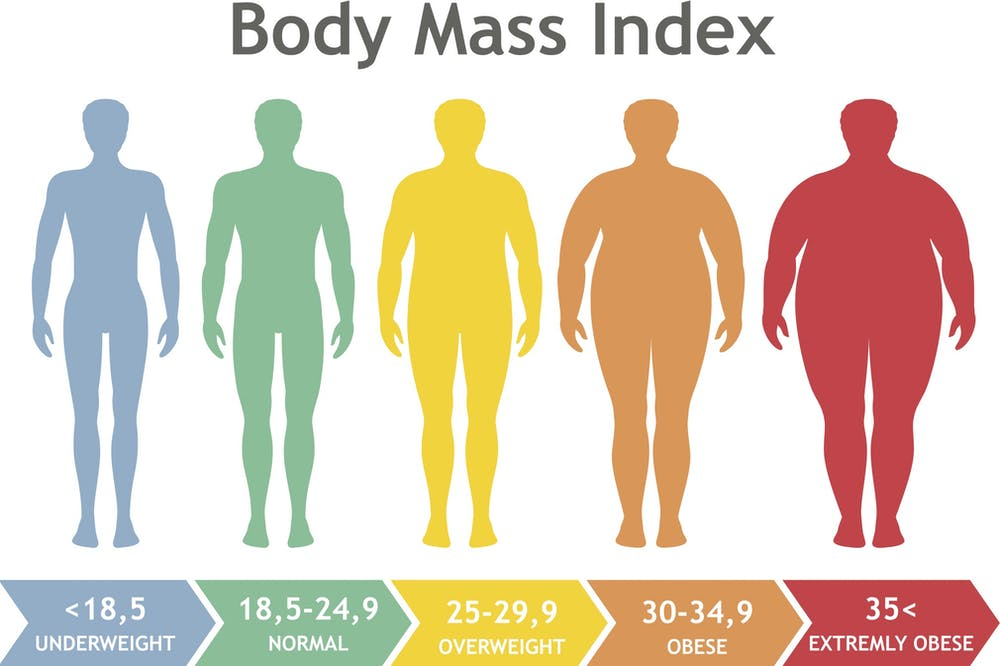 There Are Many Types Of Obesity Which One Matters To Your Health