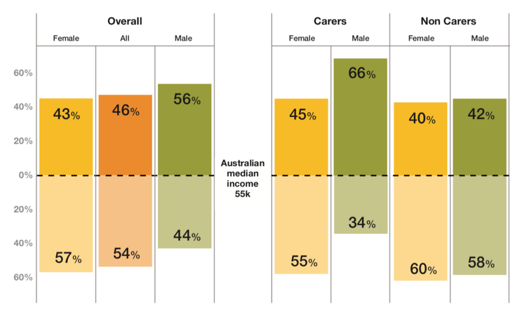 Australia's screen industry is letting down carers