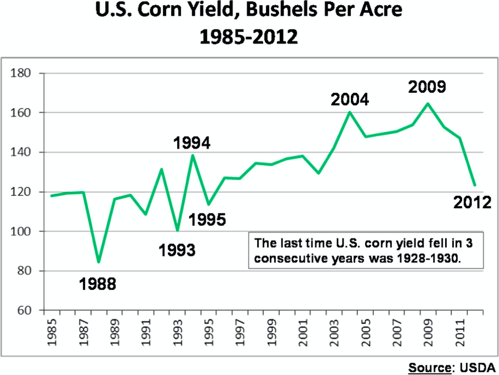 Widespread drought caused heavy losses for U.S. corn farmers in 2012.  USDA, CC BY-ND