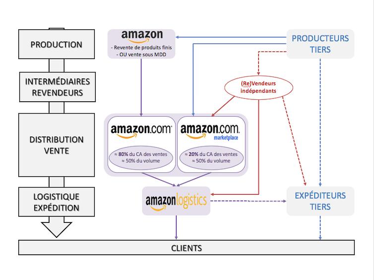 Droit GAFA : le cas Amazon