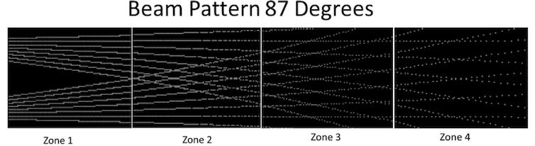 Beam Pattern Lidar