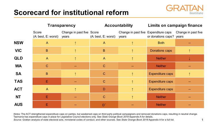 States and territories have improved integrity measures, but Commonwealth lags far behind