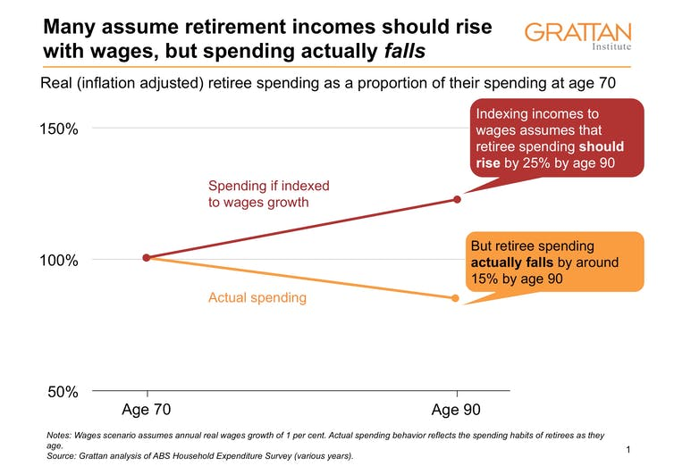 Why we should worry less about retirement - and leave super at 9.5%