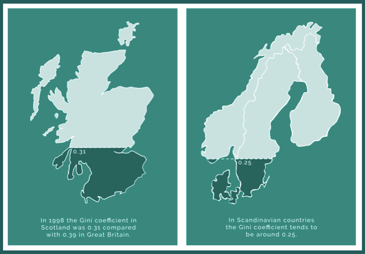 Inequality in Scotland: despite Nordic aspirations, things