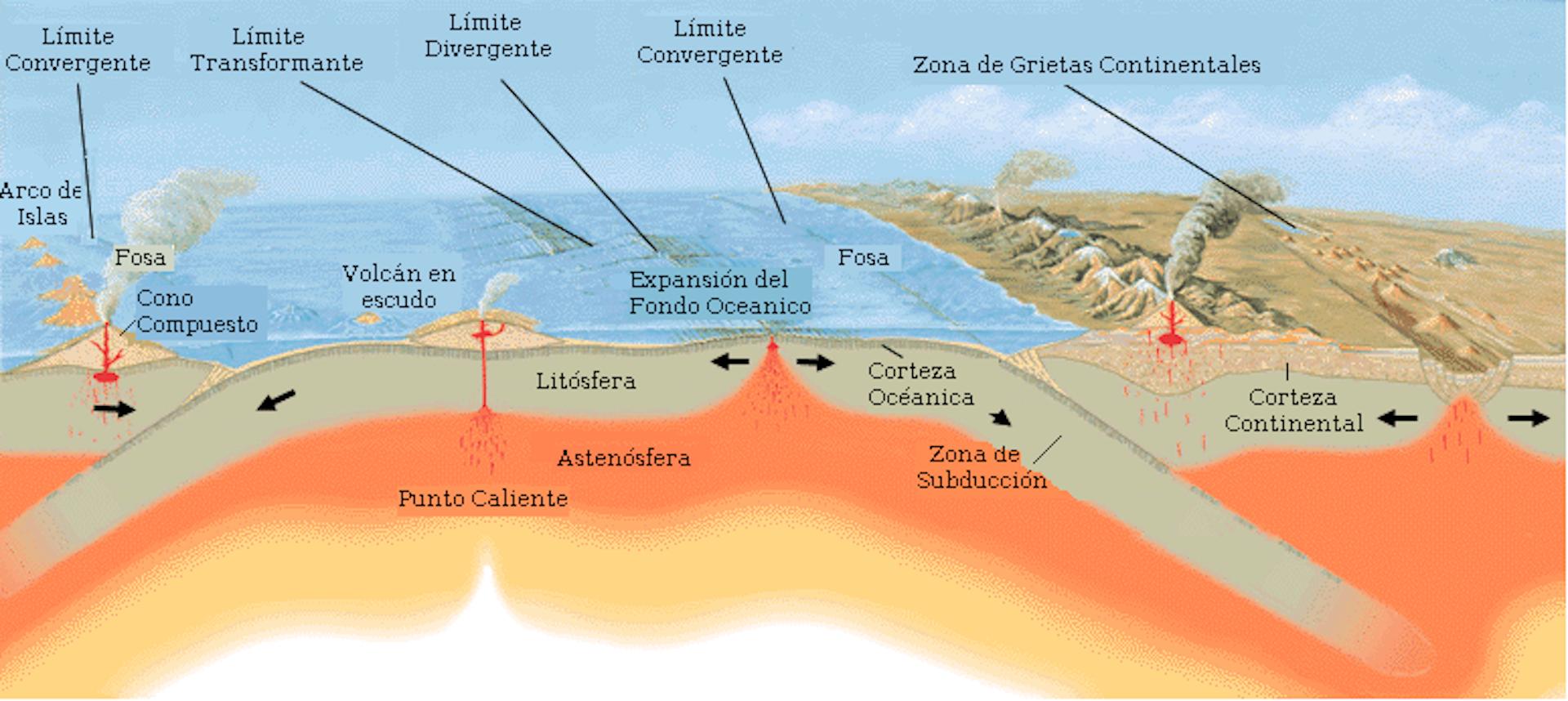 Corte geológico esquemático mostrando los elementos fundamentales de la teoría de tectónica de placas y los tipos de limites de placa.Imagen: Wikimedia