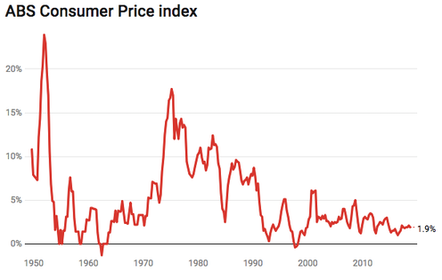 Why we distrust the consumer price index