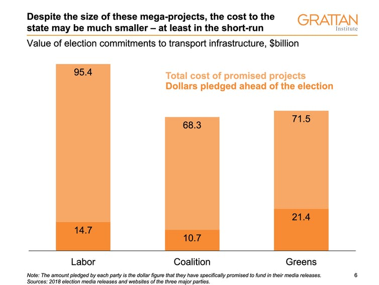 How much will voters pay for an early Christmas? Eight charts that explain Victoria's transport election
