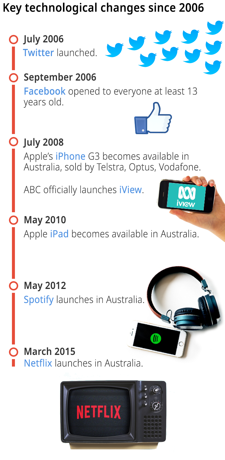 A decade after the invention of the smartphone, we're about to find out how we use our time