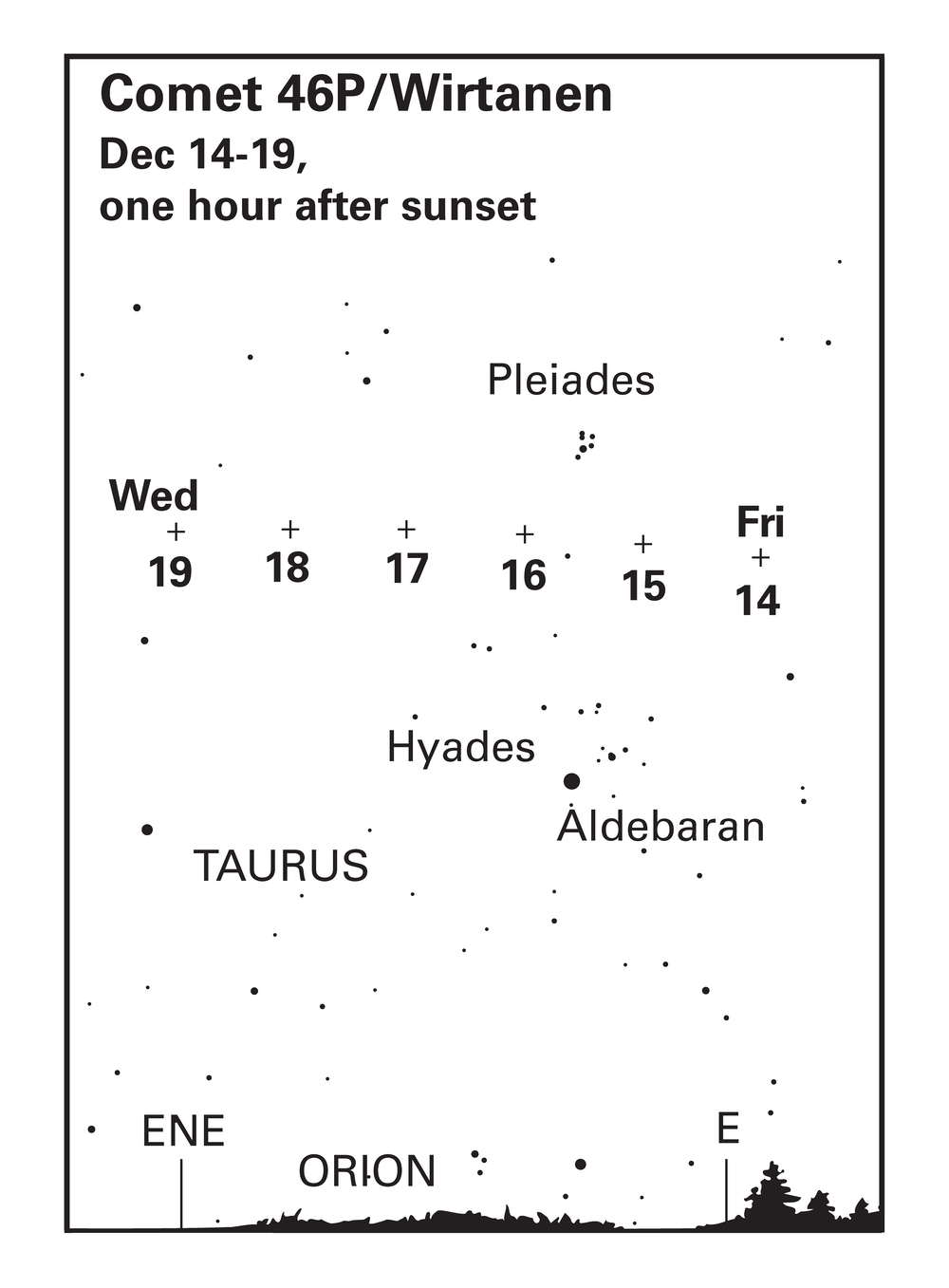The plus sign indicates where you can spot Comet 46P/Wirtanen the evenings of Dec. 14 through 19. The plot is set for one hour after sunset for a latitude between 40-90 degrees. John French, CC BY-ND
