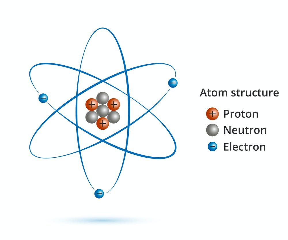 Image result for proton atom