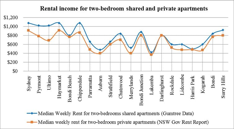 Tracking the rise of room sharing and overcrowding, and what it means for housing in Australia