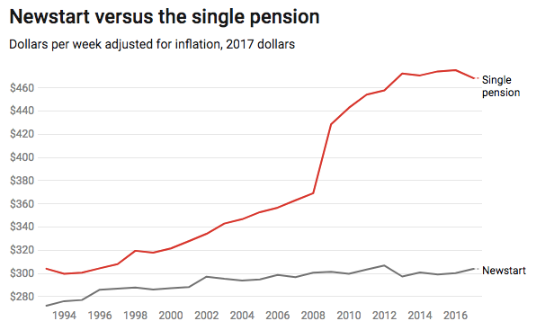 Cut the pension, boost Newstart. What our algorithm says is the best way to get value for our welfare dollars
