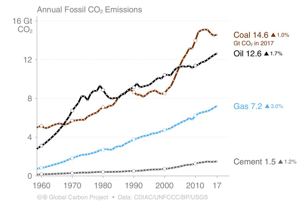 Carbon emissions will reach 37 billion tonnes in 2018, a