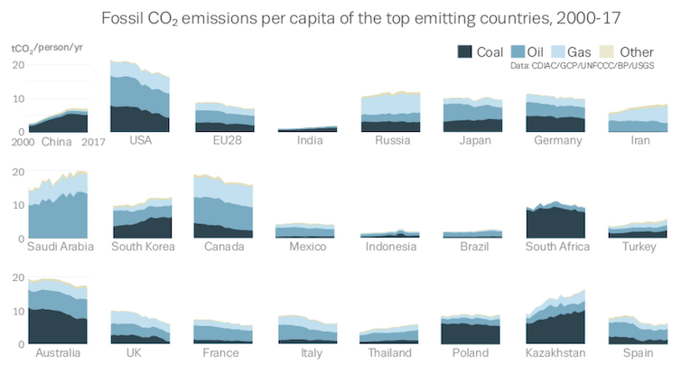 Carbon emissions will reach 37 billion tonnes in 2018, a record high