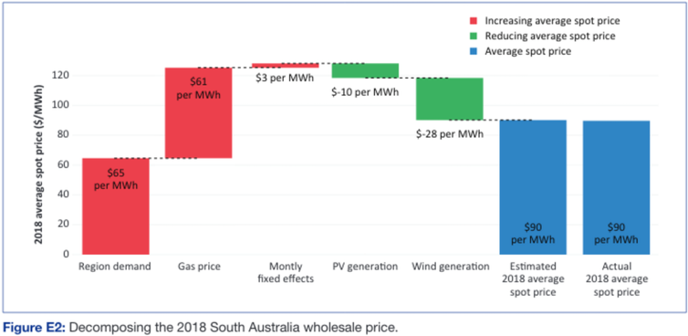 renewables reduce energy prices (yes, even in South Australia)