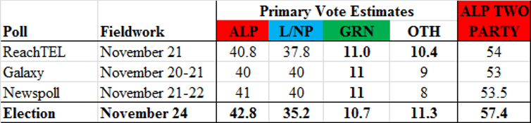 Historical fall of Liberal seats in Victoria; micros likely to win ten seats in upper house; Labor leads in NSW
