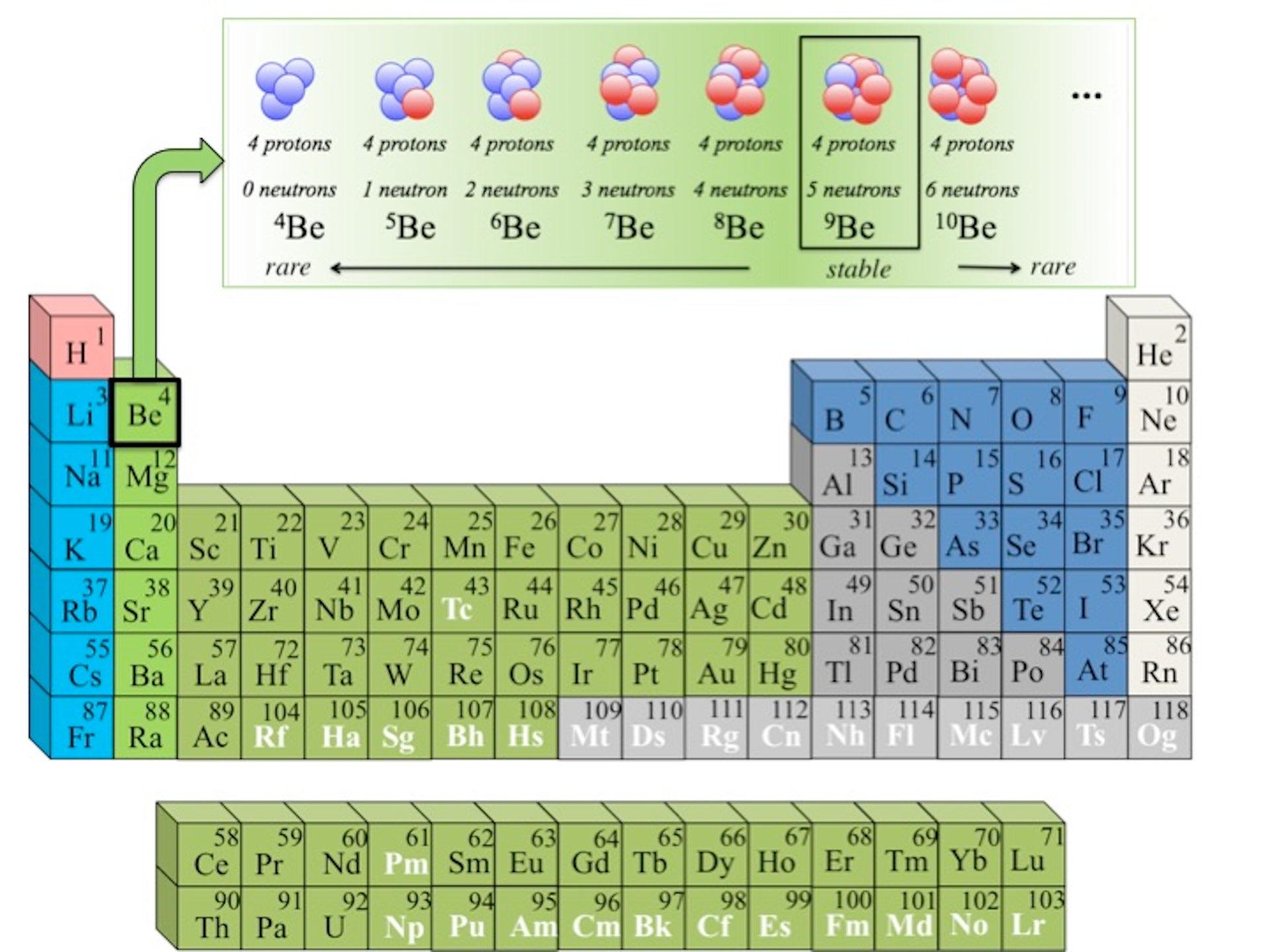 atomär dating med hjälp av isotoper Lab rapport