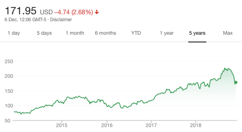 Apple's share price in the last five years. Credit: Google