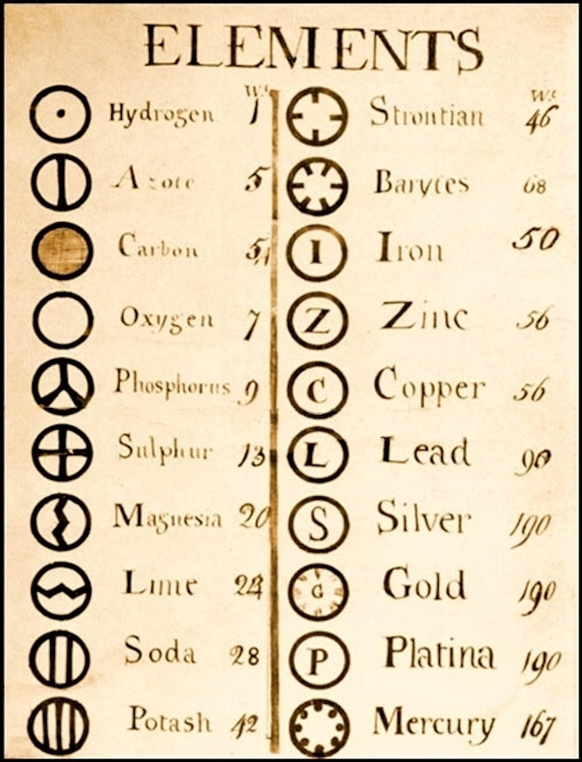 La lista de elementos de John Dalton. Foto: Wikimedia Commons