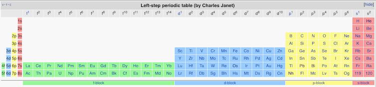 Tabla ampliada escalonada por la izquierda de Charles Janet.Imagen: Wikipedia,CC BY-SA