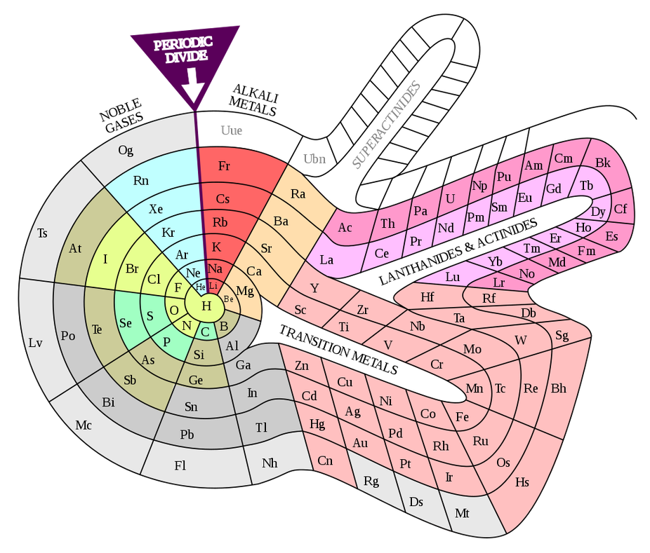 The periodic table is 150 – but it could have looked very differentThe Conversation