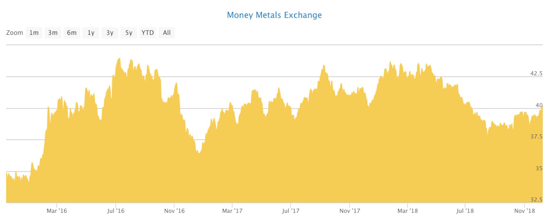 Price of gold (US$ per gram), 2016-18. Money Metals Exchange