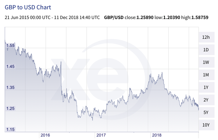 Pound sterling against the US dollar. xe.com