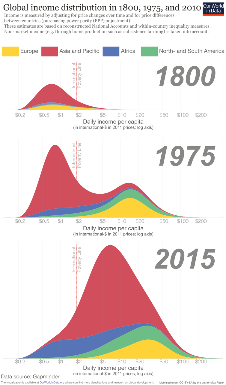 Seven charts that show the world is actually becoming a better place