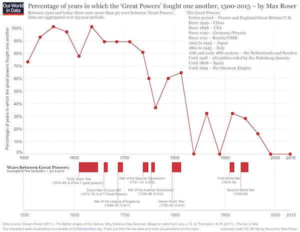 Big Data and War