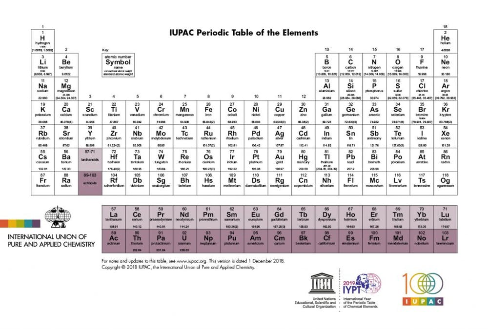 150 Years Later 2019 Is The International Year Of The Periodic Table