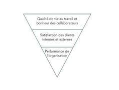 Passer du capital humain aupotentiel humain pourunmanagement plusvertueux 1